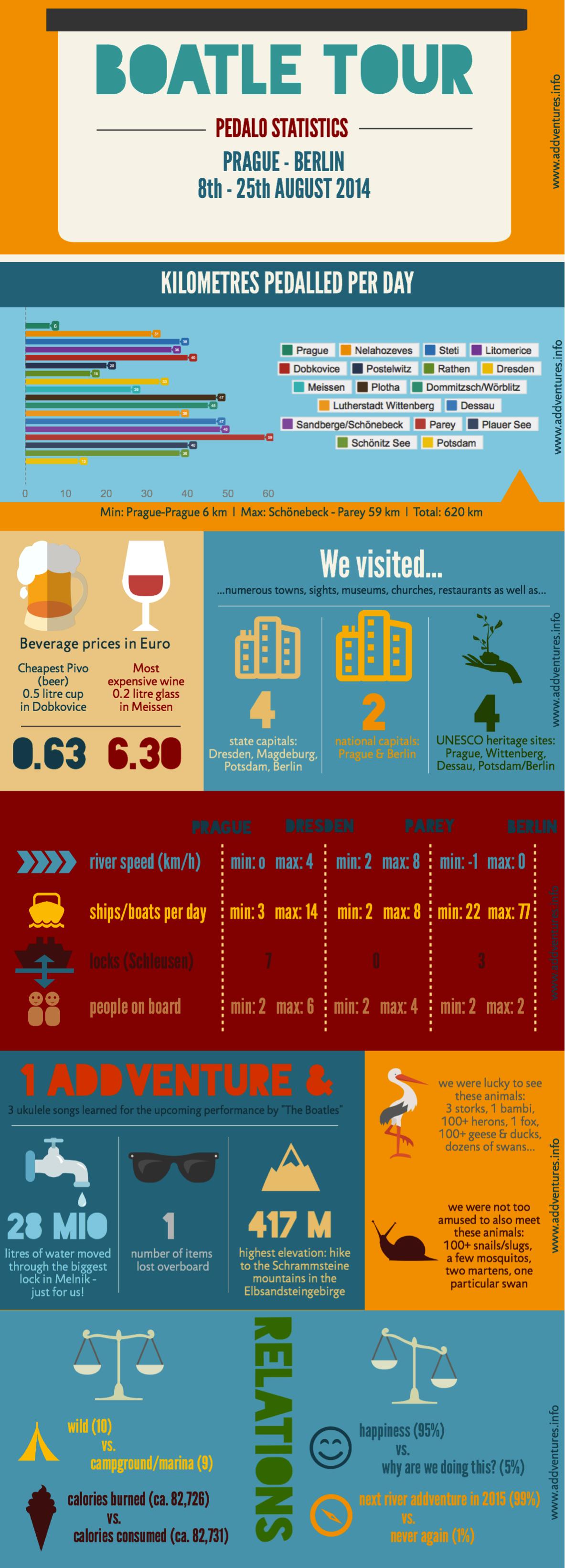 infographic, trip report, boatle, pedalo, elbe, river