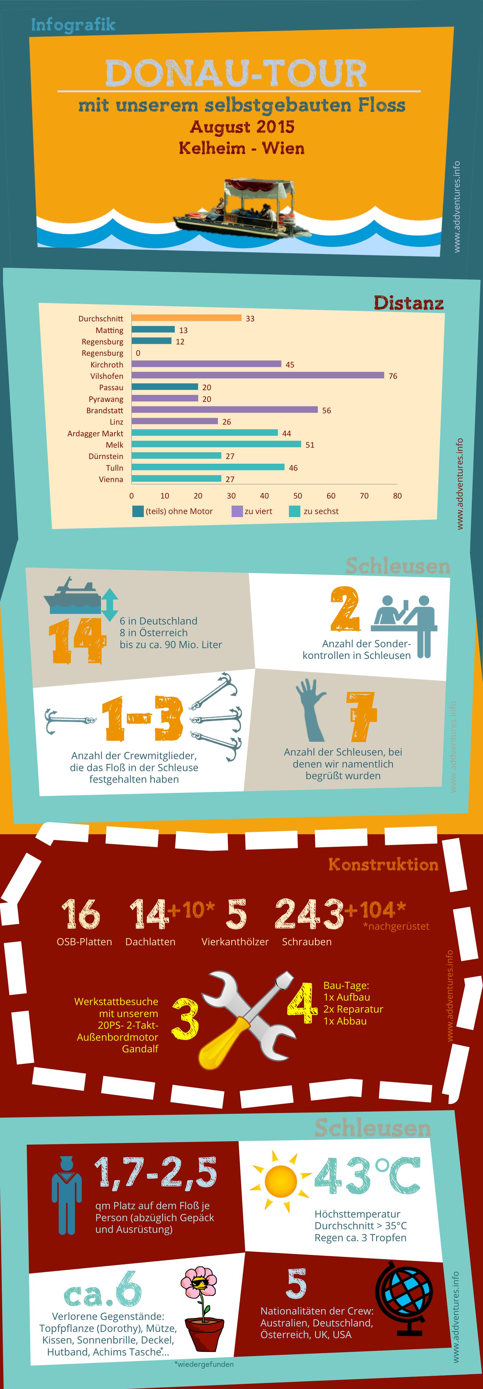 Donau Floßfahrt Infografik