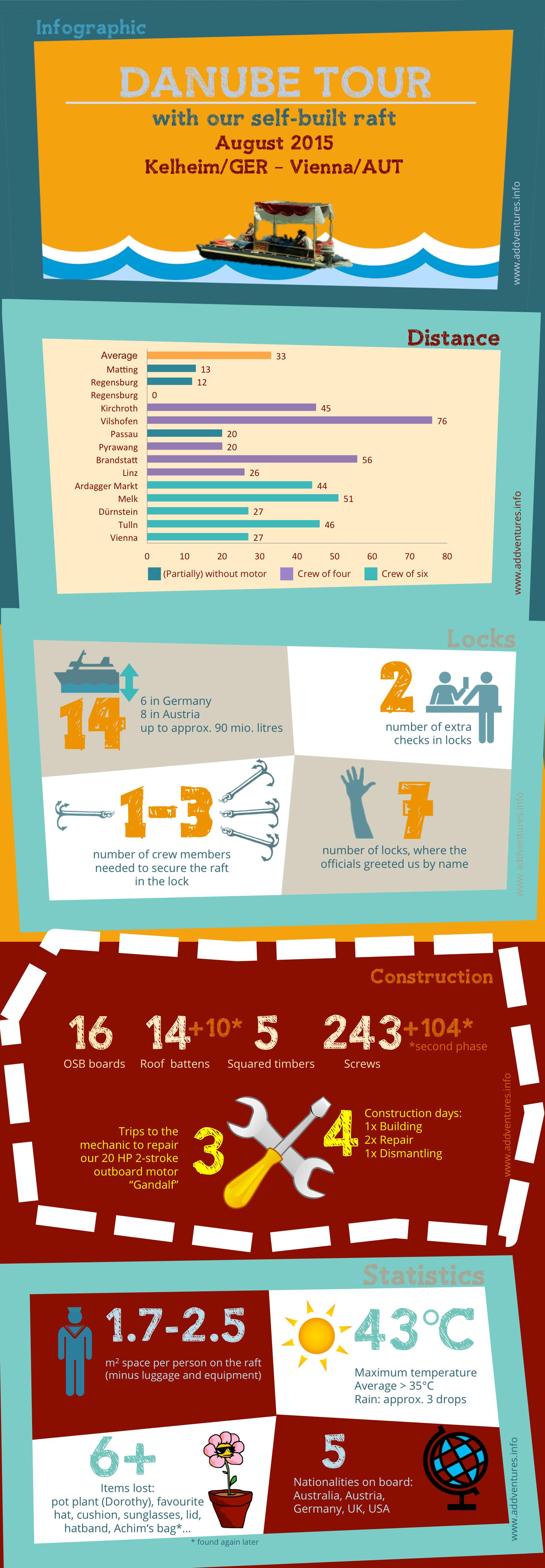 infographic adventure statistics danube raft