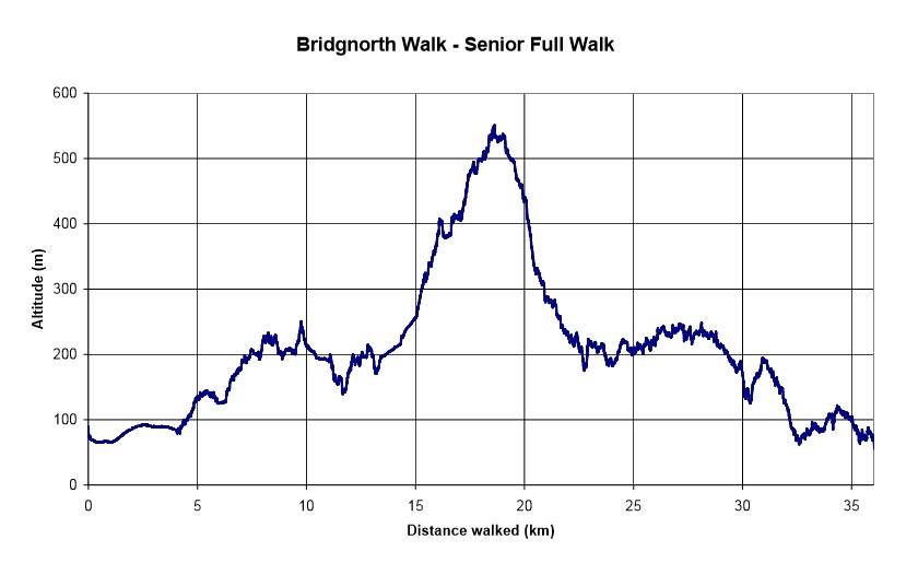 bridgnorth walk elevation profile